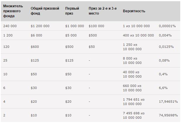 PokerStars Спин-энд-Гоу акция