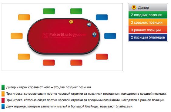 короткий стек в покере