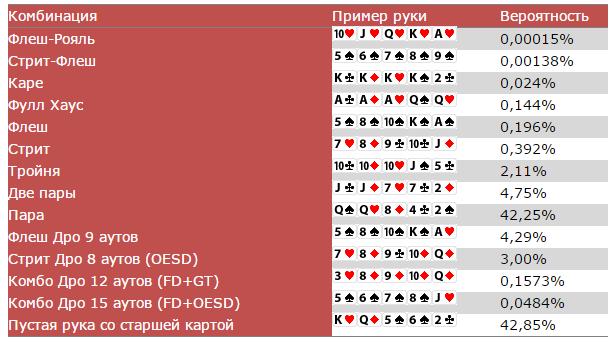 Покер Правила Скачать