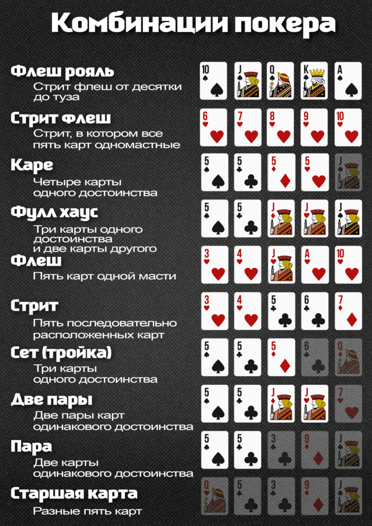 ЕКомбинации карт в покере