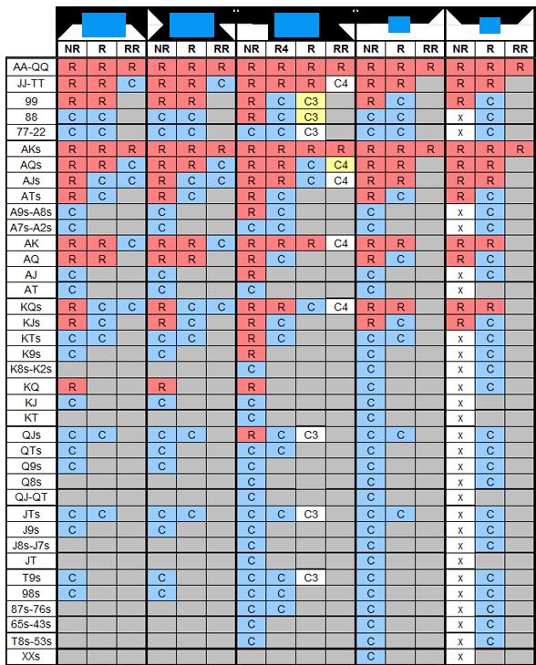 Таблица стартовых рук